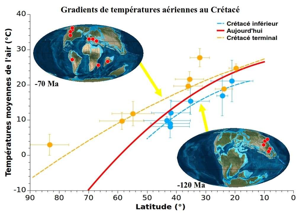 Ce graphique indique le gradient thermique terrestre du Crétacé terminal (en jaune), celui du Crétacé inférieur (en en bleu) et celui actuel (en rouge). © Ron Blakey et Romain Amiot, DR