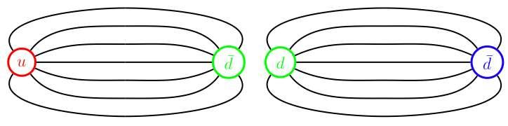 Il arrive un moment où l'énergie dans le tube de champ connectant les deux quarks est si élevée qu'une paire de nouveaux quarks se matérialise. La tentative pour isoler les quarks du hadron conduit alors la formation de deux mésons, comme on le voit sur les schémas ci-dessus. Ce modèle permet de saisir intuitivement pourquoi l'on n'observe pas ordinairement des quarks libres. Mais en réalité, on ne comprend toujours pas correctement ce qui se passe dans le processus de confinement des quarks. © Flip Toledo