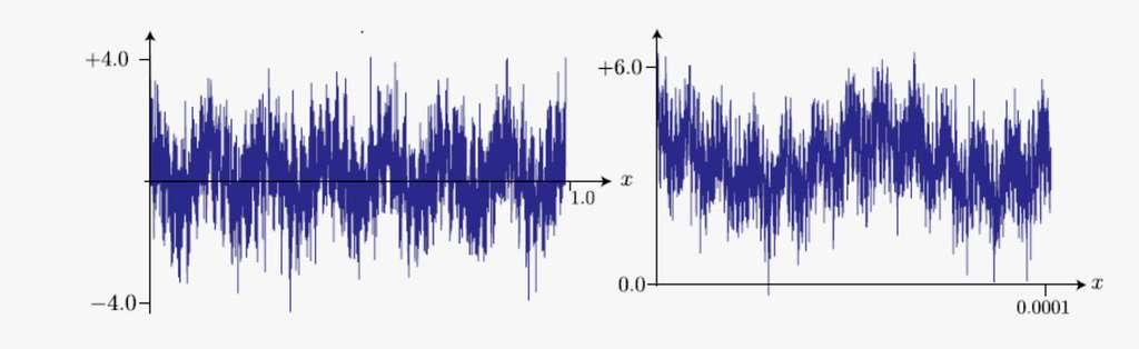 Représentation graphique d'une approximation de la fonction de Weierstrass. Un zoom sur un intervalle ([0; 0,0001], par exemple) produit un graphe ayant grosso modo la même allure (à droite). © Claude Aslangul