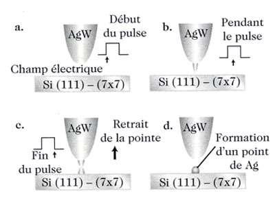 Fig 1 : dépôt d'îlots nanométriques d'argent sur une surface de silicium par transfert depuis la pointe d'un STM.