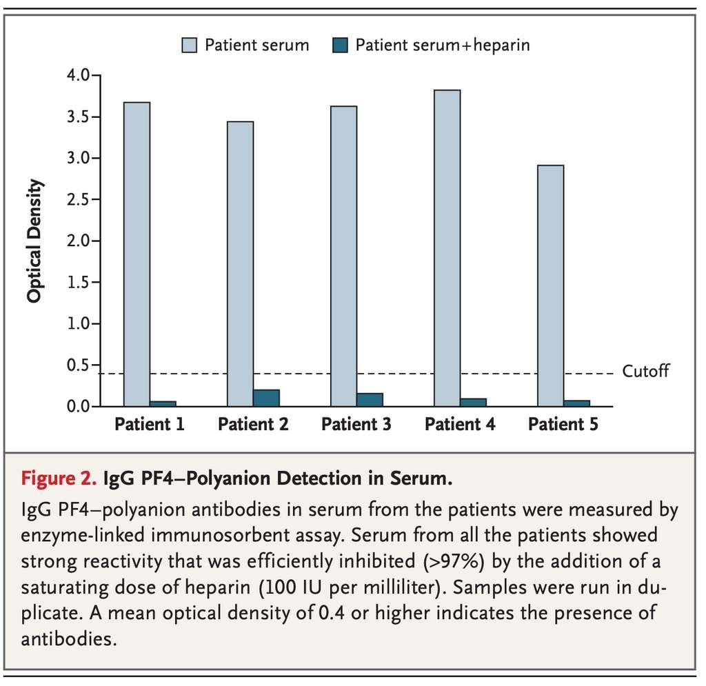 La quantité d'anticorps anti-PF4/polyanion dans le sérum des cinq patients mesuré par ELISA. © Nina H. Schultz et al. NEJM
