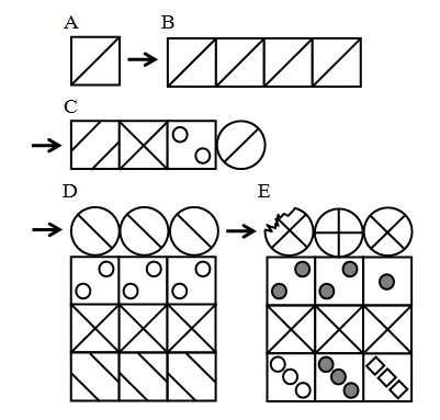 Principe de la construction des mosaïques. Des éléments identiques (A) peuvent se juxtaposer pour constituer (B) et ensuite s'intégrer pour constituer (C). On peut alors recommencer en juxtaposant des entités (C) pour constituer (D) qui, par intégration, donneront (E). Et ainsi de suite. © Georges Chapouthier, tous droits réservés
