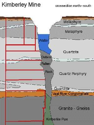 Section transversale de la pipe de Kimberley. © DR