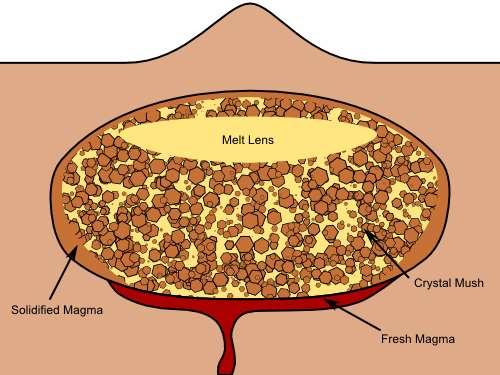 Une illustration du nouveau concept de chambre magmatique que les volcanologues étudient depuis au moins une dizaine d'années. Des poches de magma en forme de lentille avec très peu de cristaux (melt lens) se forment transitoirement dans une région où dominent les cristaux sur le liquide (crystal mush) pendant des milliers voire des dizaines de milliers d'années. Du magma frais s'injecte parfois dans la chambre magmatique, maintenant un certain niveau de fusion et pouvant déclencher une éruption, par son mélange avec un magma évolué. © Gareth Fabbro