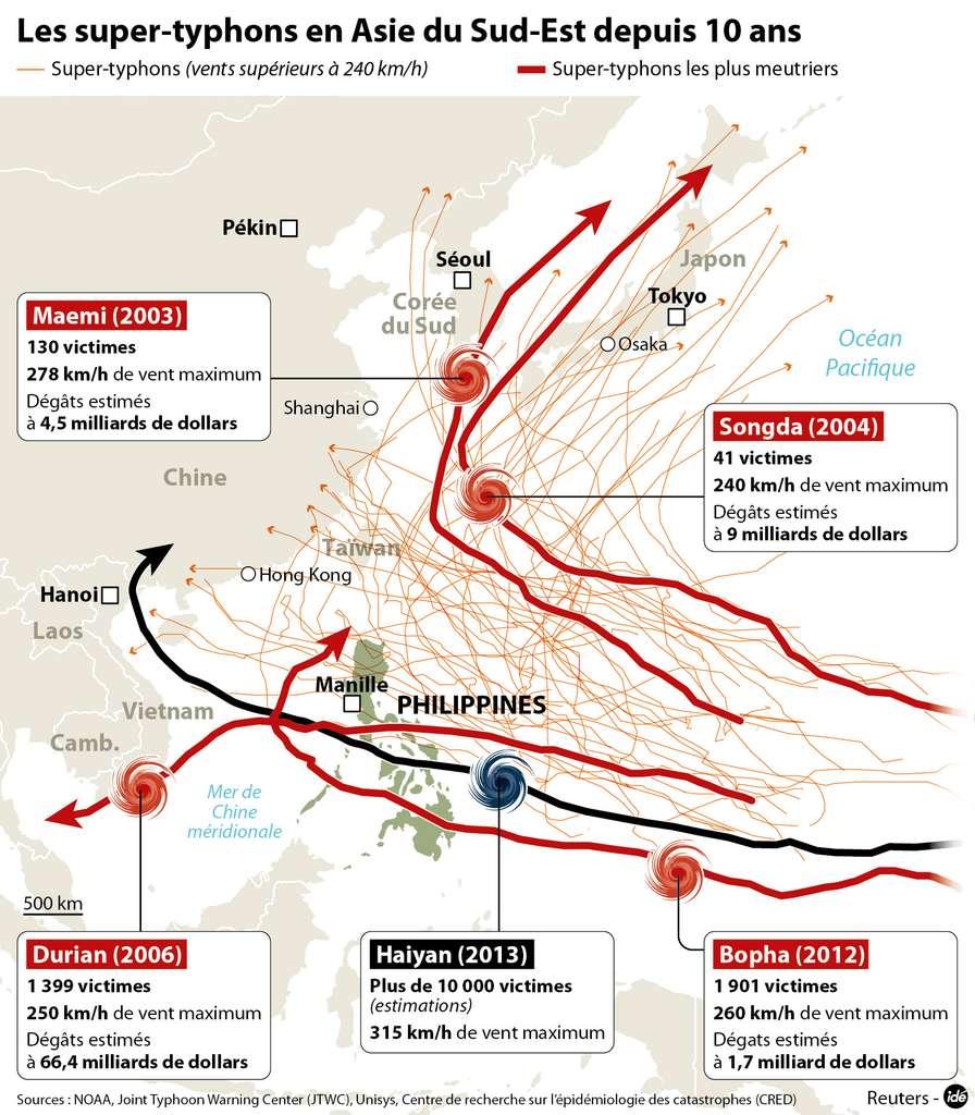 Plus de la moitié des supertyphons qui se sont produits ces dix dernières années ont pris une trajectoire en direction du nord-est du bassin. Toutefois, les deux plus meurtriers, nommés Haiyan et Bopha, ont suivi des trajectoires plutôt sud-ouest. © idé