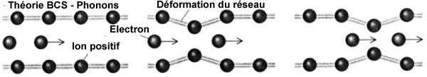 La théorie BCS. © DR