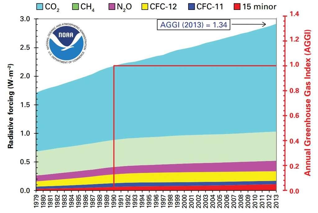 Évolution du forçage radiatif (échelle de gauche) entre 1979 et 2013 dû à différents gaz à effet de serre : le dioxyde de carbone (CO2), le méthane (CH4), le protoxyde d'azote (N2O), deux cholorofluorocarbures (CFC-11 et CFC-12) et 15 autres composés d'importance mineure. L'échelle de droite indique, corrélativement, la progression de l'indice annuel d'accumulation des gaz à effet de serre (AGGI, Annual Greenhouse Gas Index), l'année 1990, avec un indice de 1, servant de référence. © OMM
