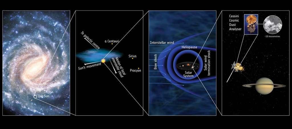 Cette série d'agrandissements emboîtés dans la Voie lactée montre comment le Système solaire s'insère dans le milieu interstellaire. (Cliquez pour agrandir l'image.) © Esa