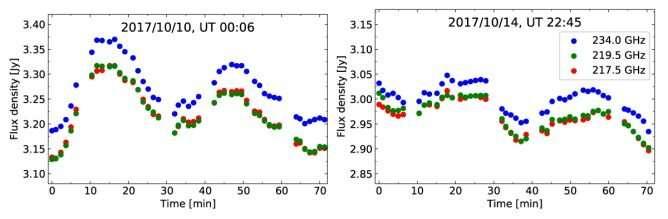 La variation des émissions millimétriques de Sagittarius A* détectée avec Alma. Les différents points de couleur montrent le flux à différentes fréquences (bleu : 234,0 GHz, vert : 219,5 GHz, rouge : 217,5 GHz). Des variations avec une période d'environ 30 minutes sont visibles sur le diagramme. © Y. Iwata et al., Université Keio