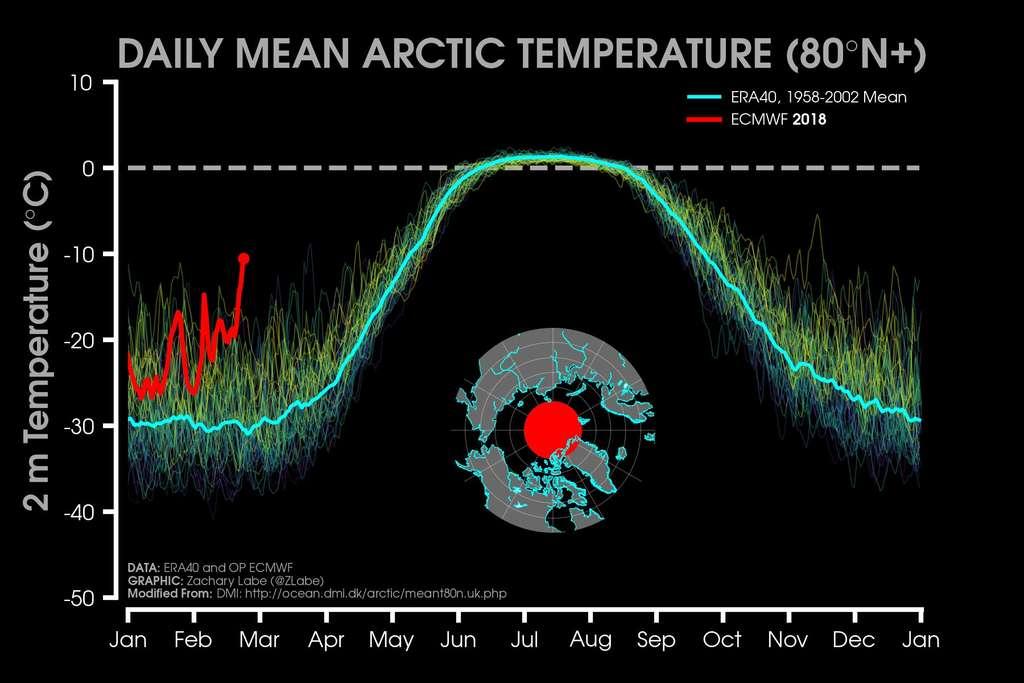 En rouge sur ce graphique, la température relevée en Arctique depuis janvier 2018. La moyenne est plus élevée que les normales saisonnières. © Zack Lave