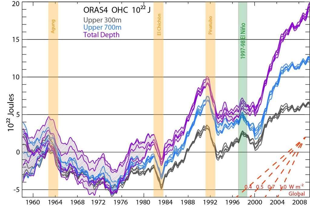 Quantité de chaleur (en joules) contenue entre la surface et différentes profondeurs : 300 m (en noir), 700 m (en bleu) et la profondeur totale (en violet). Ce graphique montre l'évolution temporelle de l'énergie stockée. Les années 1963-1964, 1983 et 1992 sont marquées par un refroidissement des couches océaniques (et donc une perte de chaleur). Ces périodes correspondent aux éruptions volcaniques majeures. En 1998, le refroidissement est dû à l'événement El Niño. Depuis 2004, on observe un réchauffement de l'océan profond fulgurant (courbe violette). © Trenberth et al., Geophysical Research Letters