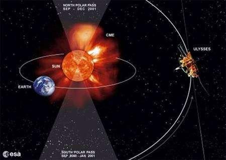 Trajectoire d'Ulysse dans le Système solaire. Crédit Esa