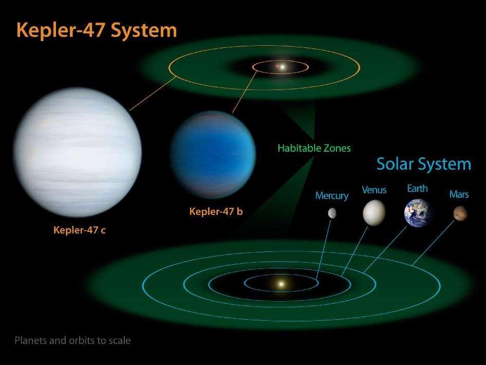 Sur le schéma du haut on a représenté le système planétaire double de Kepler 47 avec ses deux exoplanètes. En bas, la taille du Système solaire à l'échelle pour une comparaison. On voit que Kepler 47c est dans la zone d'habitabilité (habitable zone en anglais). © Nasa/JPL-Caltech/T. Pyle
