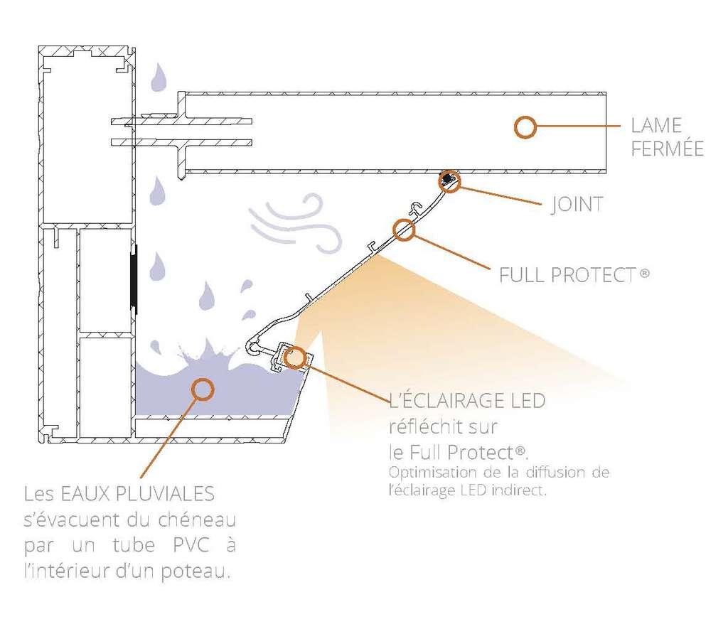 Pourvue d'un joint, la membrane « Full protect » ferme totalement l'espace entre les lames et le chéneau intégré aux poutres, évitant ainsi à l'eau de pénétrer en cas de fortes pluies. Une innovation qui diffuse également la lumière émise par les bandeaux led. © Eléance