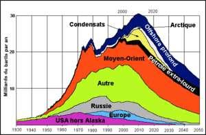 Cliquer pour agrandir. Ressources passé et futur en pétroles (y compris non conventionnels) des différentes régions du monde. Ici, on distingue un pic (le pic pétrolier) vers 2012. © Association pour l'Etude du Pic Pétrolier (ASPO), 2004
