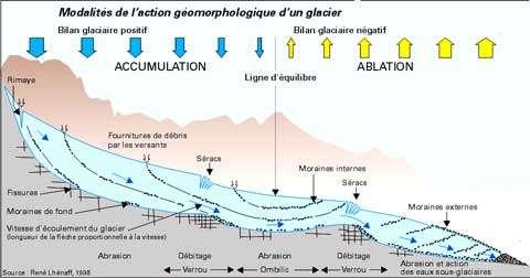 Géomorphologie d'un glacier alpin © DR, reproduction et utilisation interdites