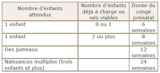 Durée du congé prénatal selon le nombre d'enfants attendus et le nombre d'enfants déjà à charge. © Ameli.fr