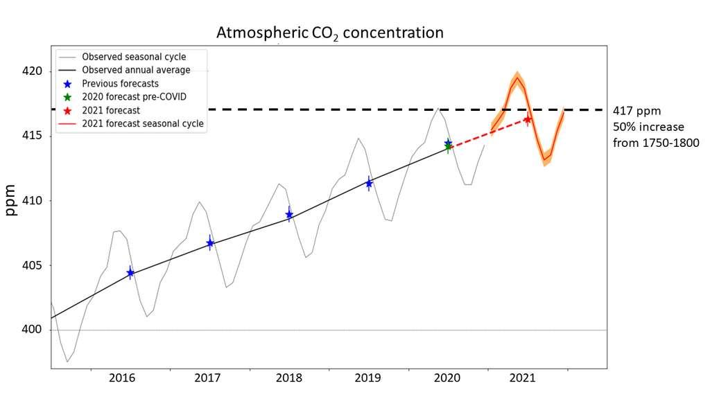Le ligne grise montre les variations mensuelles et la ligne noire – annuelle – des concentrations de CO2 dans l'atmosphère ces dernières années. Les étoiles bleues montrent les prévisions du Met Office pour les années précédentes. Pour 2020, l'étoile verte montre la prévision mise à jour compte tenu des réductions des émissions dues à la crise sanitaire. En rouge, les prévisions pour 2021. © Met Office