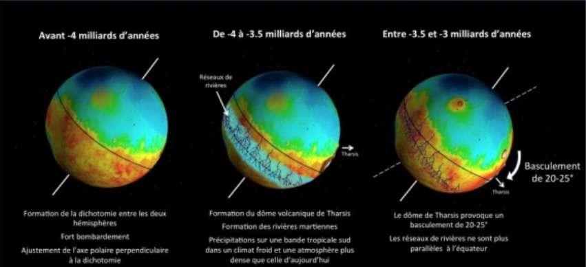 Le basculement progressif de la lithosphère martienne et ses conséquences. Les rivières proches de l'équateur se sont retrouvées bien plus haut en latitude, là on les trouve aujourd'hui. © Sylvain Bouley