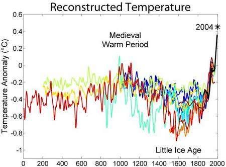 Chronologie des oscillations du petit âge glaciaire (+/- 1550 - +/- 1850). Les couleurs représentent différents auteurs. Crédit : Robert A. Rohde, Global Warming Art project