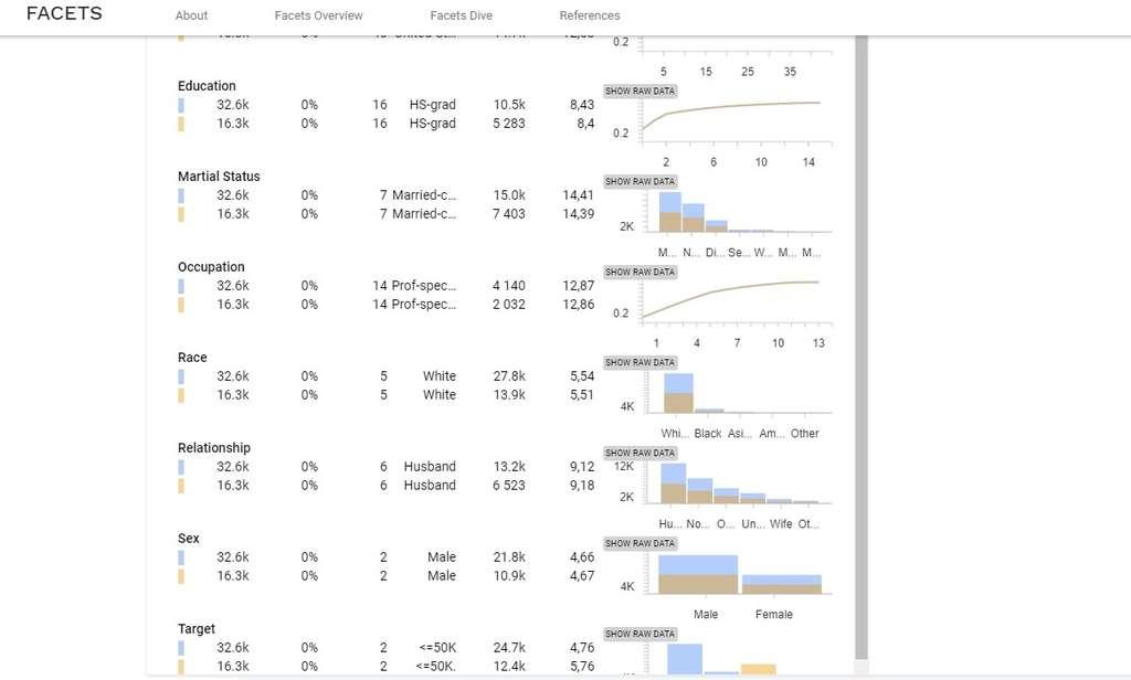 Google met disposition en open source deux applications nommées Facets Overview et Dive qui permettent aux ingénieurs développant des programmes d'apprentissage automatique de visualiser les données dont ils doivent se servir. © Google