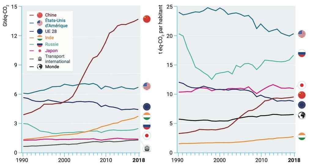 Ces graphiques montrent que l'Europe fait malgré tout figure de «moins pire» élève. © UNEP