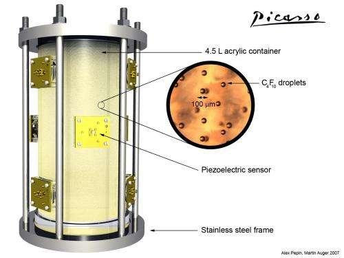 Module de dernière génération de détecteurs Picasso installés à Snolab, de 4,5 l avec 80 g de masse active de C4F10. Les gouttelettes sont figées dans un polymère élastique. Les signaux sont enregistrés par 9 capteurs piézo-électriques et les événements localisés par triangulation. Actuellement, une nouvelle expérience Picasso est en train d'être installée, avec 32 modules de détection comme celui-ci, avec une masse active de 2,6 kg. Crédit : Collaboration Picasso