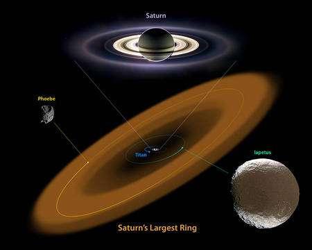 Ce diagramme illustre les positions de l'anneau géant avec les orbites de Phoebé et Japet (Iapetus en anglais). Notez le sens contraire des parcours des deux lunes de Saturne sur leurs orbites. Alors que le diamètre de Phoebé est de 200 km environ celui de Japet est de 1.500 km environ. Crédit : NASA/JPL-Caltech