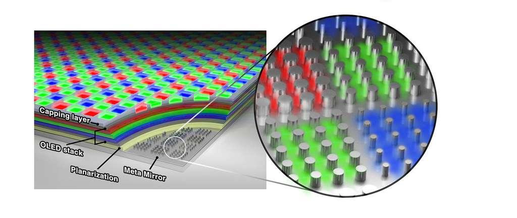La métasurface placée sous les couches d'OLED améliore les couleurs et la luminosité. © Samsung Advanced Institute of Technology