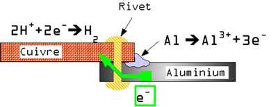 Schéma de corrosion galvanique © wikipedia