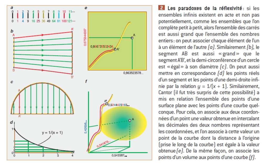 Quelques exemples pour illustrer la réflexivité, sur laquelle Cantor a notamment travaillé. © Belin