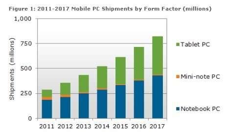 Les ventes de tablettes tactiles vont augmenter ces prochaines années, au détriment d'autres appareils, ordinateurs en tête. © Interfacetactile.com