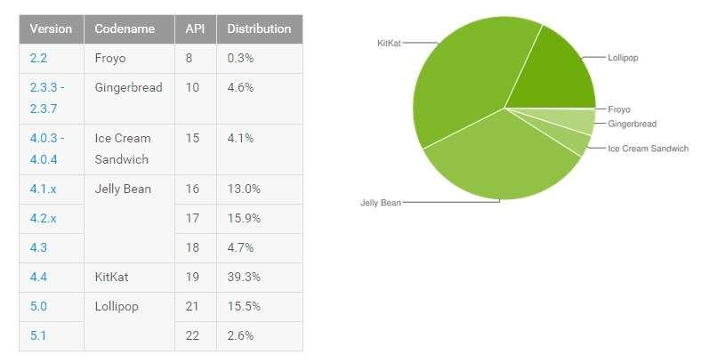 Ce tableau et ce graphique illustrent le nombre de versions d'Android et le pourcentage de terminaux mobiles qui en sont équipés (août 2015). © Google