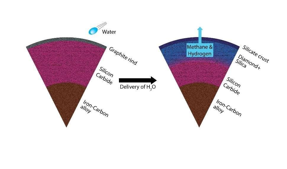 Sur des planètes carbonées avec une croûte en graphite et un manteau de carbure de silicium, la formation d'océans avec des apports d'eau par des comètes ou des astéroïdes devraient conduire à la formation de diamants et de silice en profondeur comme le montre ce schéma. © Harrison, ASU