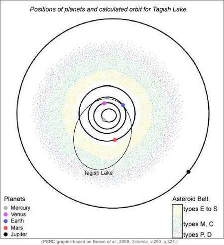 Sur ce schéma montrant la ceinture d'astéroïdes (les nuages de points) et les orbites des planètes de Mercure à Jupiter, on a représenté l'orbite elliptique probable de l'objet à l'origine de la météorite du lac Tagish. Crédit : Planetary Science Research Discoveries