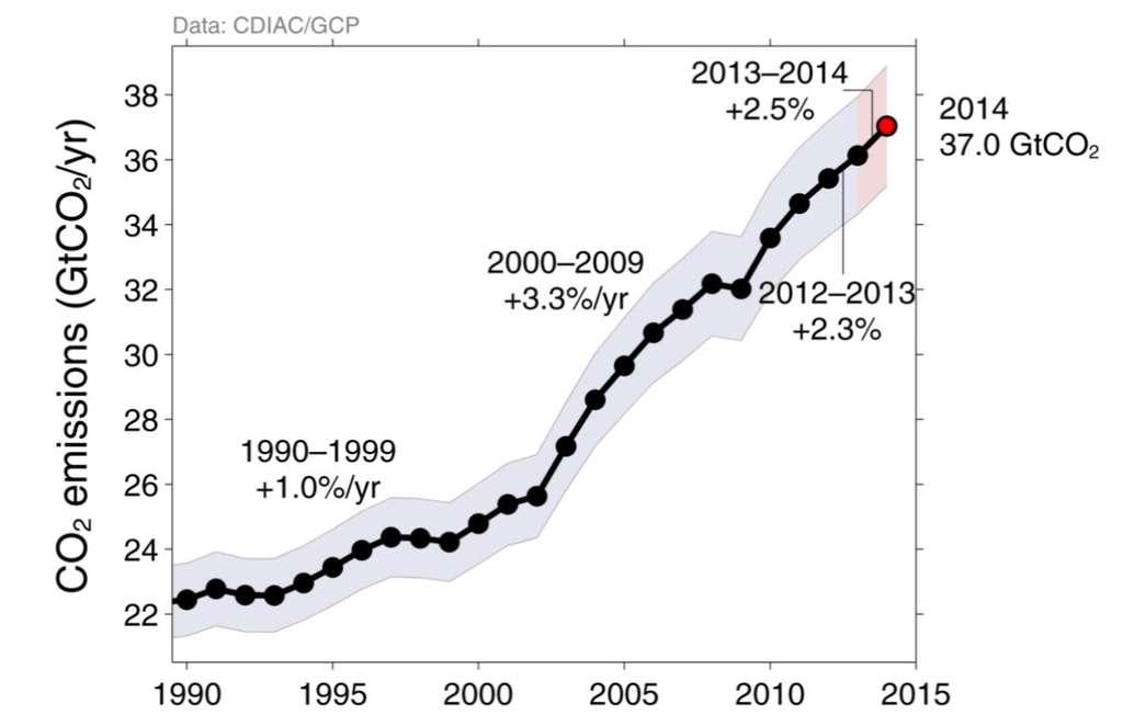 Les émissions de dioxyde de carbone d'origine humaine dans le monde, en milliards de tonnes par an (GtCO2/yr). Elles ont augmenté d'environ 60 % entre 1990 et 2013. La progression pour 2014 est estimée à 2,5 %. On remarque que l'augmentation s'est infléchie par rapport à la période 2000-2009. © CDIAC/GCP