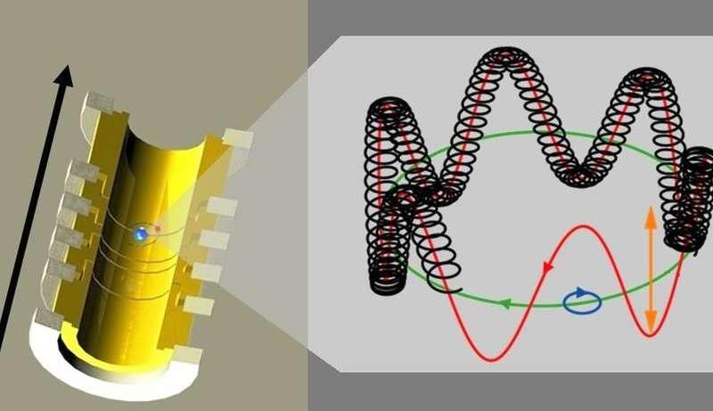 Dans un piège de Penning, un champ magnétique uniforme conduit un ion à effectuer des mouvements circulaires dans un même plan (vert et bleu) en conjonction avec un mouvement d'oscillation vertical (rouge) sous l'action d'un champ électrostatique. La direction et l'orientation du champ magnétique sont indiquées par la flèche noire à gauche. © Sven Sturm
