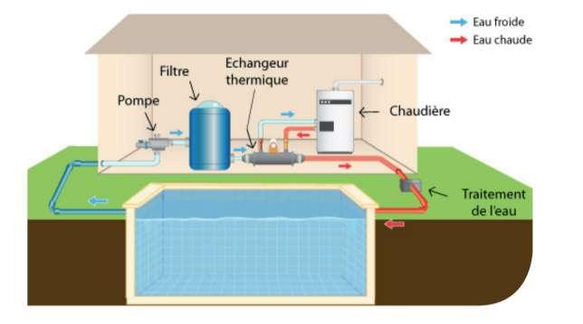 La solution de l'échangeur thermique déporté raccordé à une chaudière à condensation représente la solution de chauffage la plus simple pour votre piscine, à condition que vous n'en fassiez qu'un usage ponctuel. © GRDF