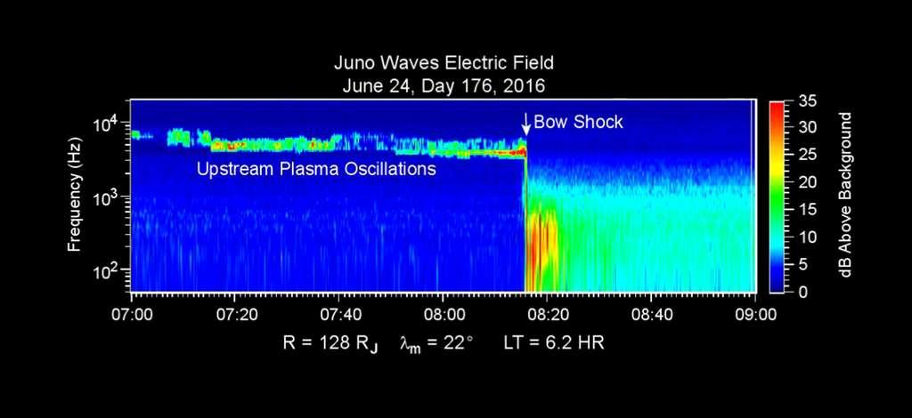 La rencontre du vent solaire avec le champ magnétique de Jupiter est bien visible. La frontière, bow shock pour onde de choc, marque le choc produit par le ralentissement du plasma solaire comparable au bang supersonique d'un avion dans notre atmosphère. © Nasa, JPL-Caltech, SwRI, University of Iowa