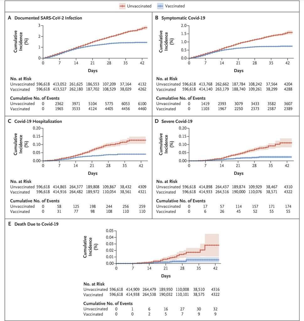 L'incidence cumulée des infections documentées (A), des Covid-19 symptomatiques (B), des hospitalisations (C), des formes sévères (D) et des morts (E) pour le groupe non vacciné (en rouge), et le groupe vacciné (en bleu). © Noa Dagan et al. The NEJM