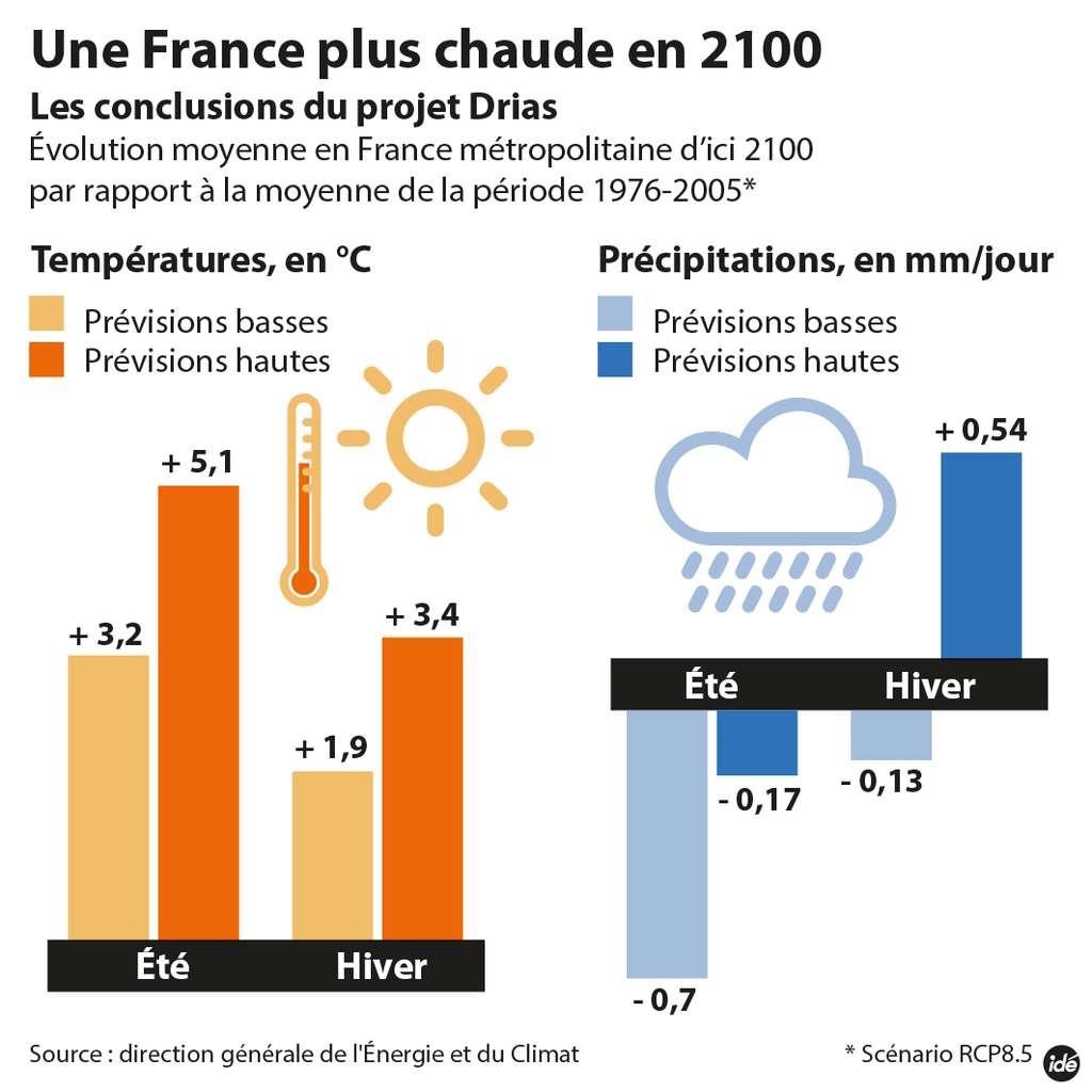 Une représentation schématique des évolutions possibles des températures et des précipitations en France métropolitaine à l'horizon 2100 selon deux hypothèses extrêmes, les scénarios RCP2.6 et RCP8.5 du cinquième rapport du Giec. Les disparités régionales seront importantes, avec une hausse des températures plus élevées dans le sud-est. © Idé