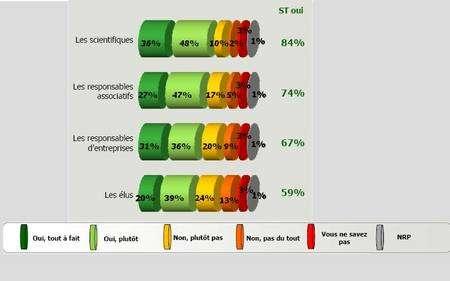« Pour chacun de ces acteurs, indiquez si, selon vous, c'est un acteur majeur dans le domaine du développement durable ? » A cette question, les scientifiques arrivent en tête avec 36% de « Oui, tout à fait » et 48% de « Oui, plutôt », soit un sous total de « Oui » (ST Oui sur la figure) de 84%. (Cliquer sur l'image pour l'agrandir.) © OpinionWay / Futura Sciences