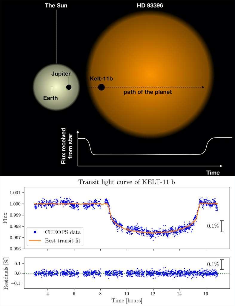 Schéma du premier système planétaire en transit observé par Cheops. Les cercles colorés indiquent la taille relative de l'étoile (colorée) par rapport à la planète en transit (noire), pour le cas de HD 93396 (orange) et sa planète, Kelt-11b, et pour comparaison le Soleil (jaune), la Terre et Jupiter. En bas, La première courbe de lumière de Cheops recouvrant un transit d'exoplanète. L'exoplanète géante KELT-11b fait le tour de l'étoile HD 93396 en 4,7 jours. La baisse de luminosité provoquée par la planète démarre environ neuf heures après le début de l'observation. © Cheops Mission Consortium