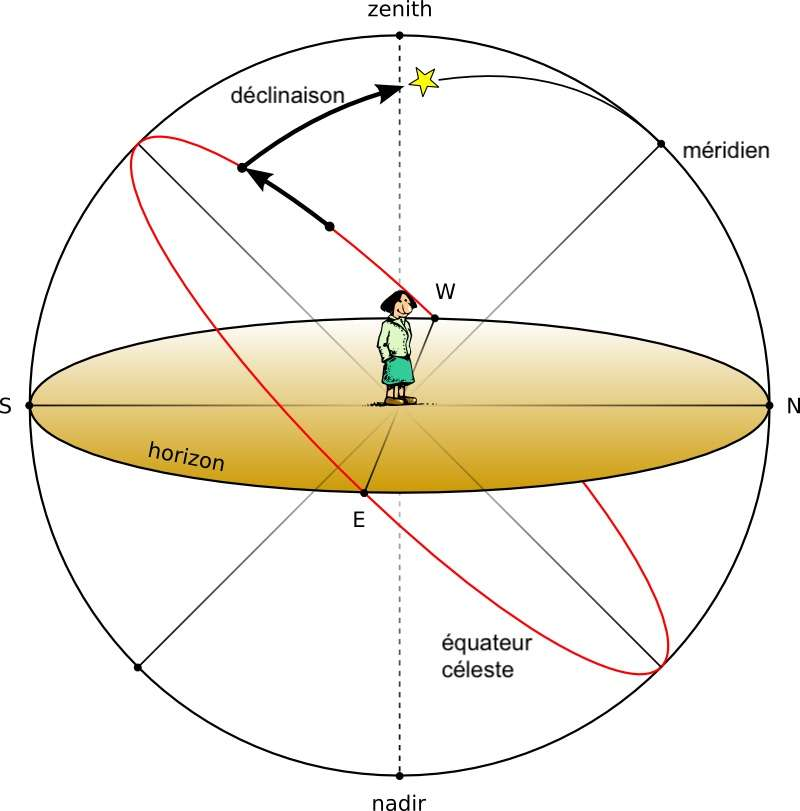 Le zénith correspond au point situé à 90° par rapport à l'horizon de l'observateur. © PNGEgg, traduction C.D