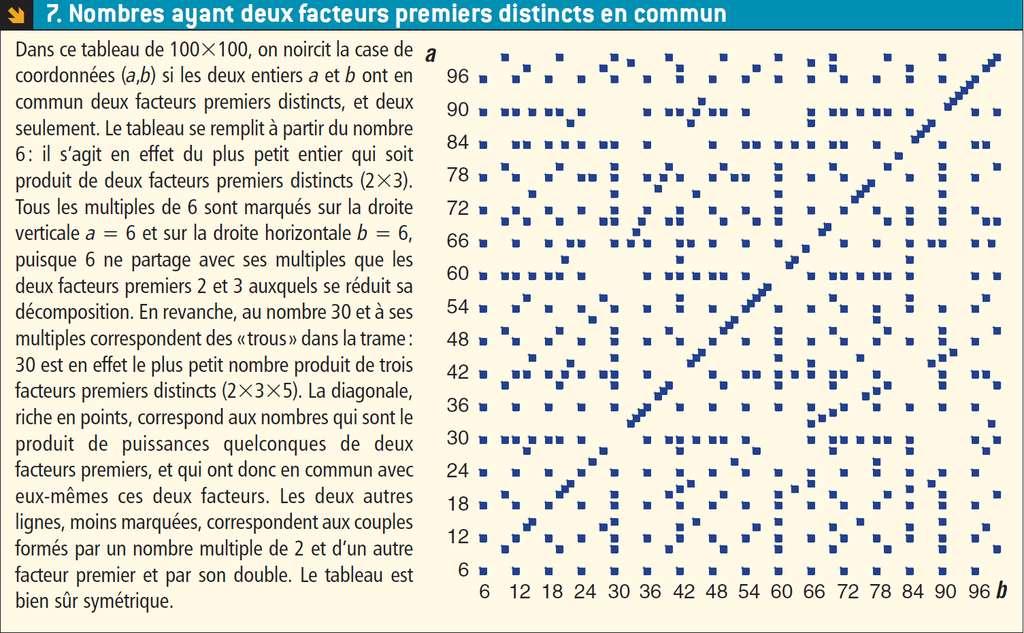 Une représentation des facteurs communs des nombres inférieurs à 100. © Belin