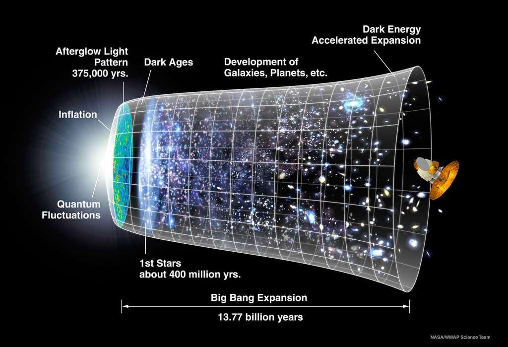 Une brève histoire de l'évolution l'univers à travers ses principales époques. © Nasa, WMAP Science team