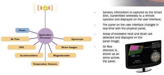 Le concept de « peau intelligente » que développe BAE Systems est pensé comme un réseau de nanocapteurs qui recouvrent la surface d'un appareil. Chaque capteur dispose de son alimentation et de son système de communication sans fil. Le système pourrait mesurer le débit d'air, la température, l'accélération, calculer la position, le champ magnétique ou certaines contraintes physiques. L'ensemble des données est ensuite envoyé à un système central pour analyse avec un affichage en temps réel dans le cockpit. © BAE Systems
