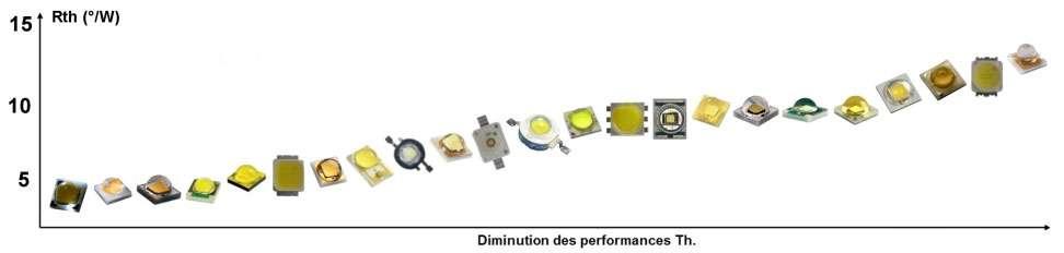 Résistances thermiques de Led de puissance du marché en 2013. Une faible résistance thermique permet de limiter la diminution des performances. © Led Engineering Development