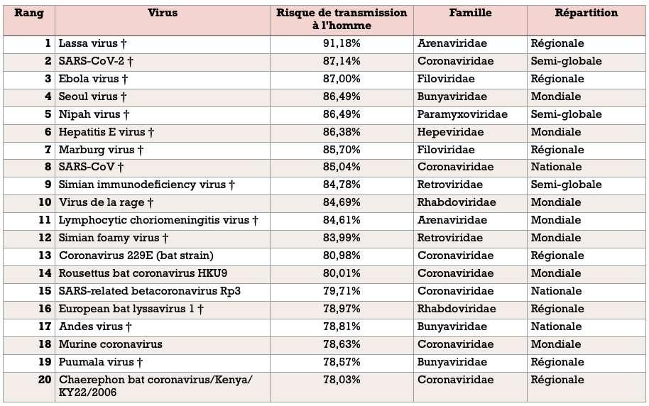 Classement des 20 virus les plus dangereux (le symbole avec la croix signifie que le virus a déjà infecté l'Homme). © CD, d'après Zoë L. Grange et al., PNAS, 2021
