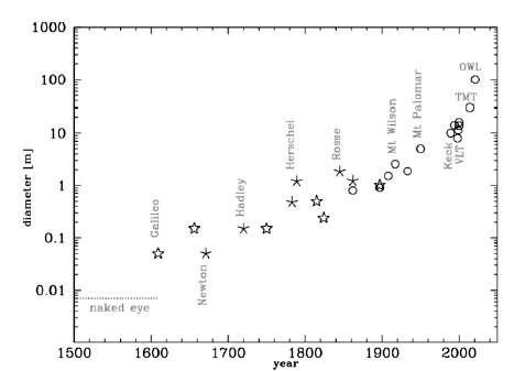 Diamètre des principaux instruments astronomiques au cours des derniers siècles. Le diamètre a doublé environ tous les 50 ans. On entre désormais dans l'ère des très grands télescopes (Extremely Large Telescope, ELT). © R. Gilmozzi, ESO